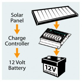 Enerdrive Solar Charge Controllers