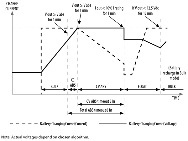 DC2DC Battery Charger charging algorithm