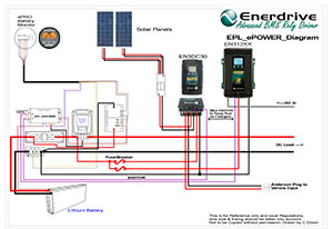 Lithium Battery with ePower Battery Charger